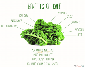 kale diagram